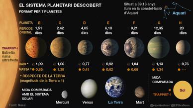 Descobert un sistema de set planetes similars a la Terra
