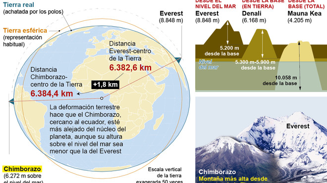 El Chimborazo de l'Equador li disputa un rècord a l'Everest