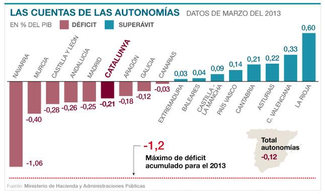 Navarra, Murcia, Castilla y León, Andalucía y Madrid superan en déficit a Catalunya