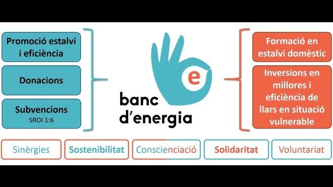 Sabadell apuesta por el ahorro de energía con la puesta en marcha del Banco de Energía
