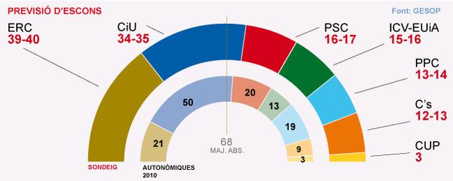 ERC guanyaria les eleccions a Catalunya