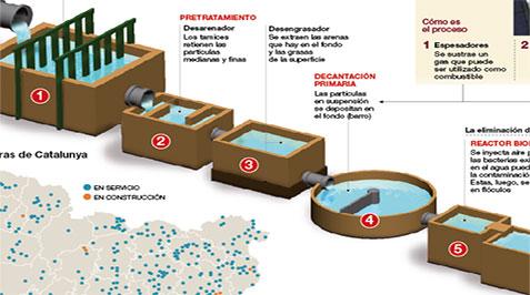Las depuradoras catalanas tratan ya el 97 de las aguas - Depuradoras de agua domesticas ...