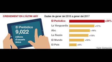 EL PERIÓDICO bat el seu rècord històric d'audiència digital