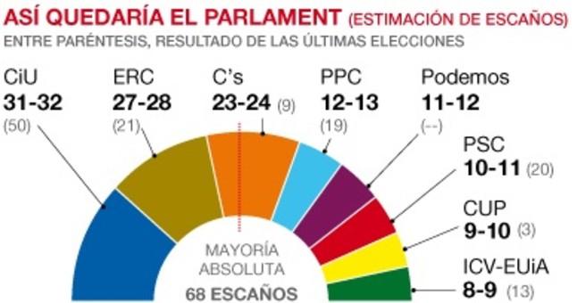 El 'impasse' soberanista erosiona a CiU y ERC y espolea a Ciutadans