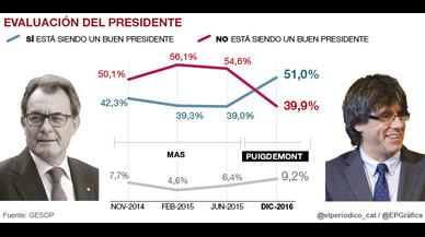 La valoración de Puigdemont mejora la que obtenía Mas