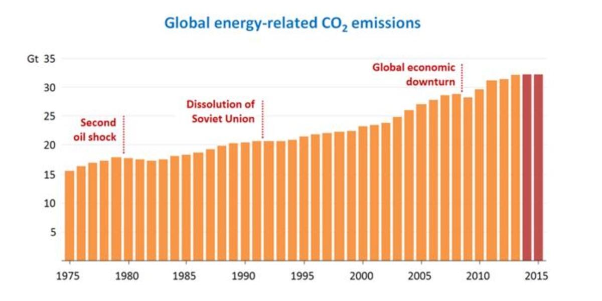 Las emisiones de CO2 del sector energético se mantuvieron estables en el 2015