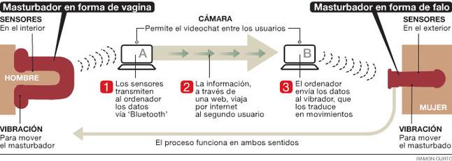 Una empresa de Girona crea un masturbador per a relacions 'on line'