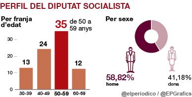 Radiografia del grup socialista