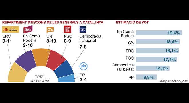 En Comú Podem guanya en vots a Catalunya i CDC s'enfonsa, segons l'enquesta del GESOP