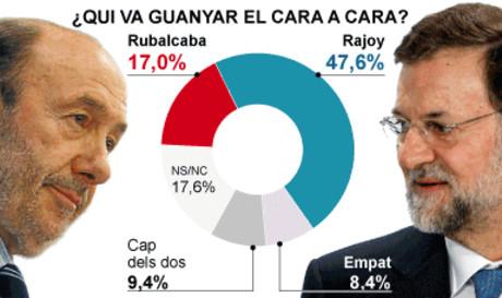 Enquesta del GESOP per a EL PERIÓDICO.