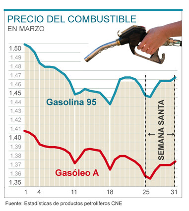 La CNE denuncia que las petroleras acordaron subir las gasolinas en Semana Santa