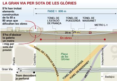 Les obres del túnel de Glòries costaran 12 milions d'euros més