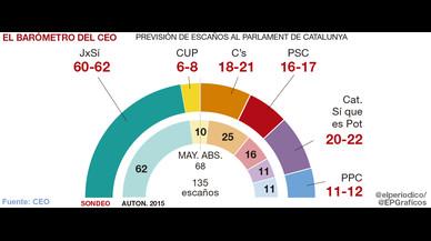 L'independentisme retindria la majoria absoluta però perdria almenys dos escons, segons el CEO