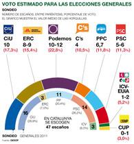 Podemos primera fuerza en unas elecciones generales en Catalunya