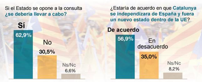 La mayoría de los catalanes están a favor de la consulta