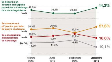 Los catalanes creen que el 'procés' acabará en un pacto con el Estado