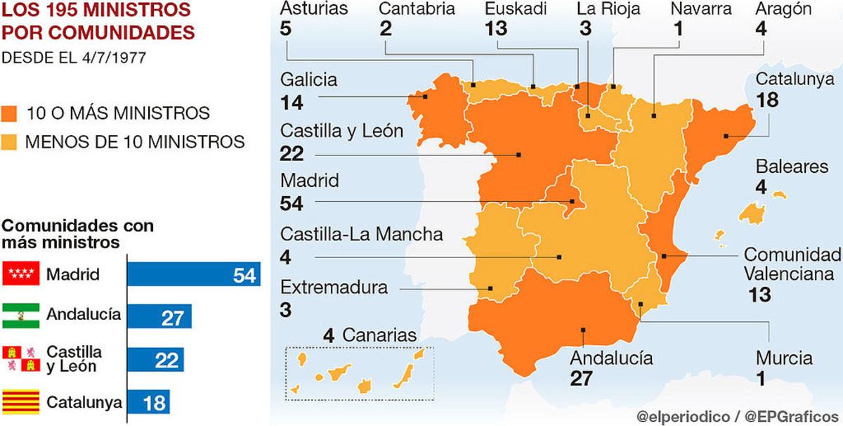 Els 18 ministres catalans des de Suárez fins a Rajoy