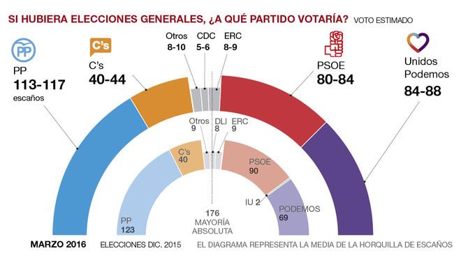 El sondeo general de las elecciones del 26-J, en abierto y al completo