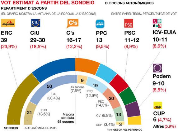 ERC treu més avantatge que mai a CiU i Podem aconseguiria 10 escons al Parlament