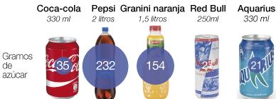 Impuesto del azúcar: ¿Cuánto subirá tu refresco favorito?