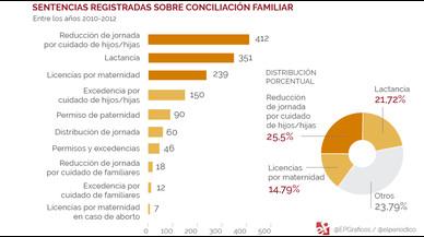 Sentencias sobre conciliaci�n familiar (2010-2012)