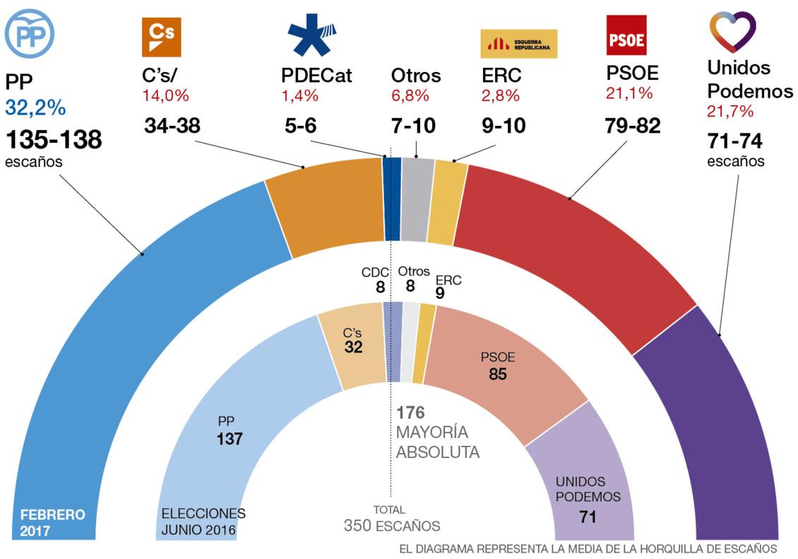 El barómetro de España de EL PERIÓDICO cara al 2017, en abierto y al completo