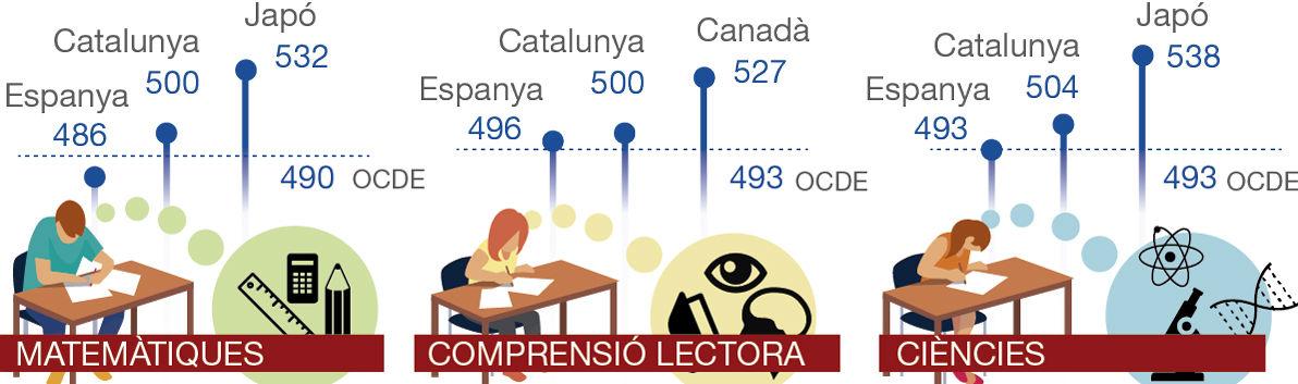Informe PISA: l'escola espanyola comença per fi a sortir de la mediocritat