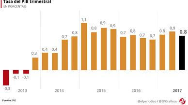 El PIB moderó su crecimiento al 0,8% en el tercer trimestre
