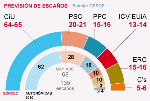 Mas se afianza por el hundimiento del PSC pero sin mayoría absoluta