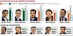 valoracion-lideres-gesop-espana