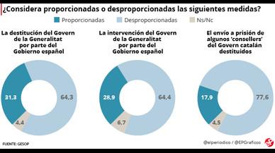 La mayoría de catalanes ven desproporcionadas las medidas del Estado tras la DUI