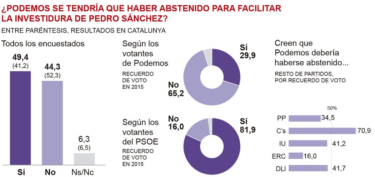 La mayor�a de los espa�oles creen que Podemos deber�a haberse abstenido