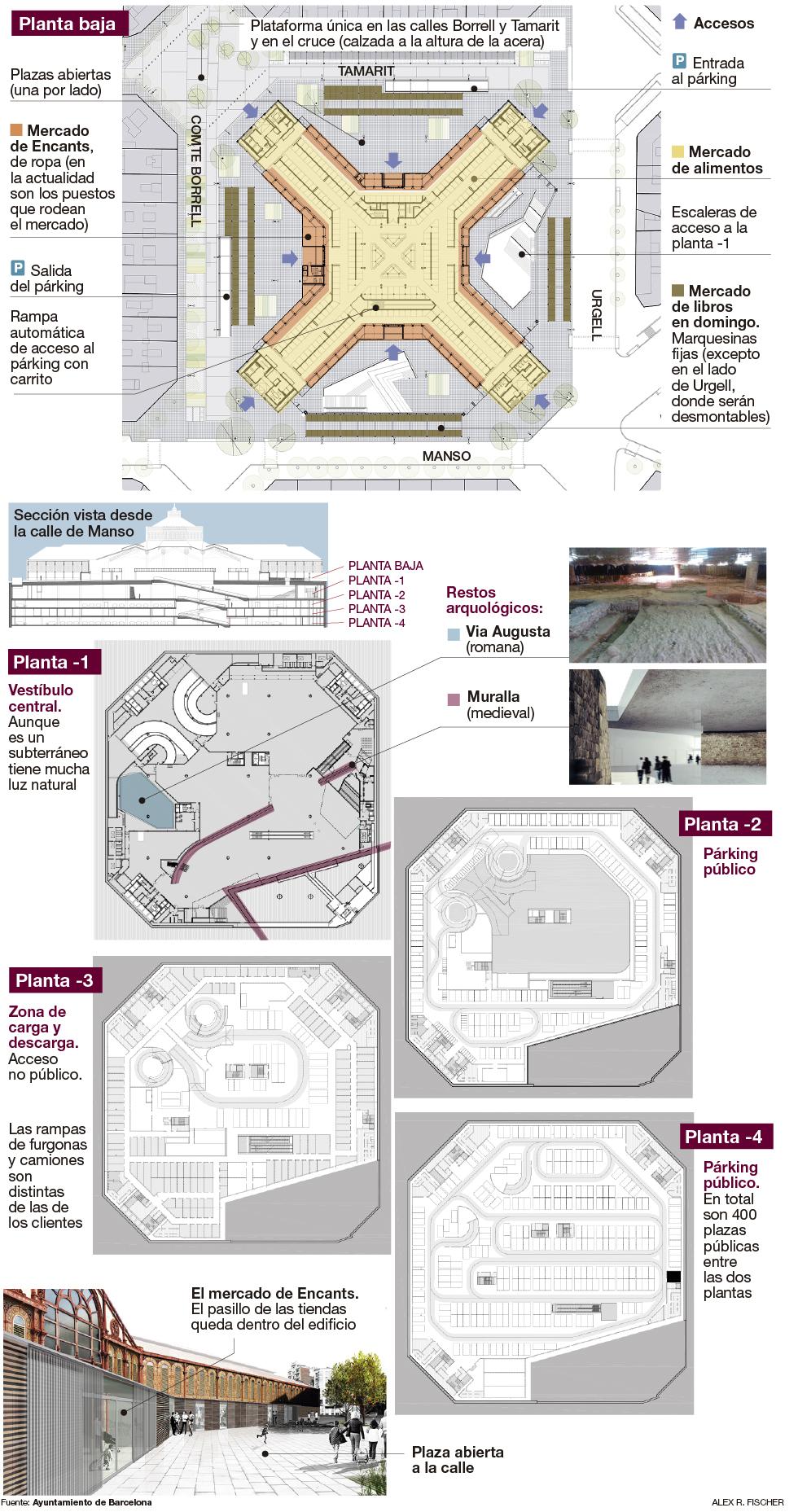 Gráfico del futuro mercado de Sant Antoni