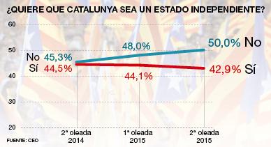 El 'no' a la independencia alcanza el 50% a tres meses del 27-S