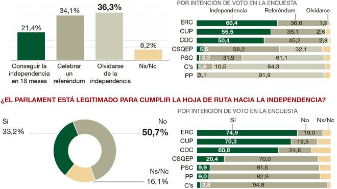 ¿Quins catalans són més reticents o més partidaris de la independència exprés?