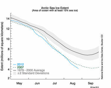 Evolución de la superficie de hielo en los veranos de los últimos 30 años.