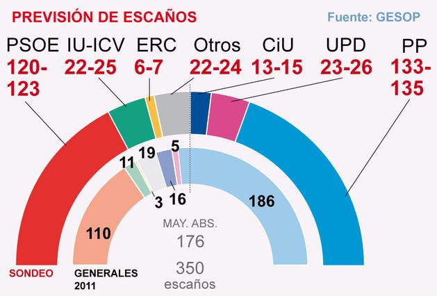 El PP se desploma y España queda a merced de complicados pactos, según el barometro de invierno de España de EL PERIÓDICO