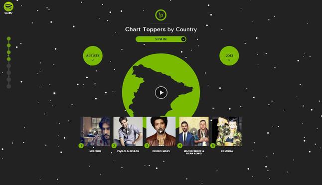 El resum de l'any 2013 a Spotify