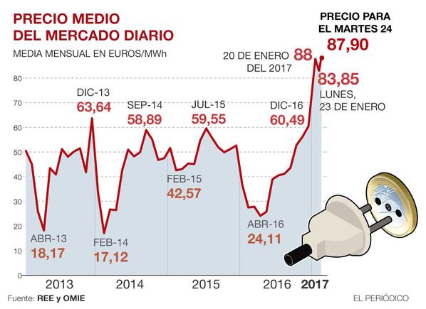 El precio de la luz sube el martes casi el 5%, hasta 87,90 euros