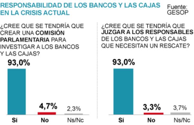 Clamor social para enjuiciar a los directivos de bancos intervenidos