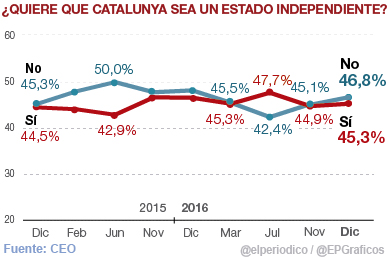 El 'no' a la independencia supera al 'sí' por 1,5 puntos