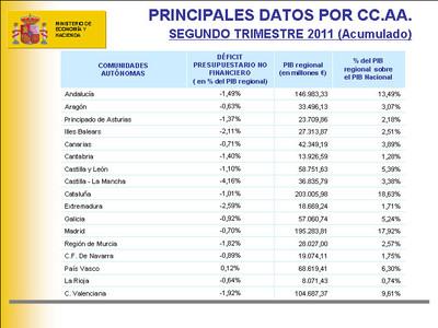 Los datos de la comunidades autónomas.