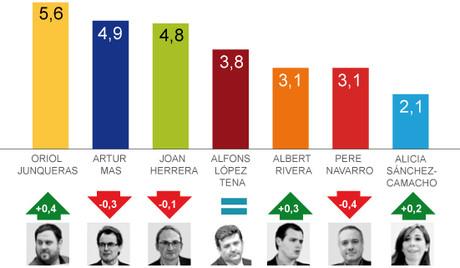 Valoració de candidats segons l'últim termòmetre 25-N de Gesop per a EL PERIÓDICO.