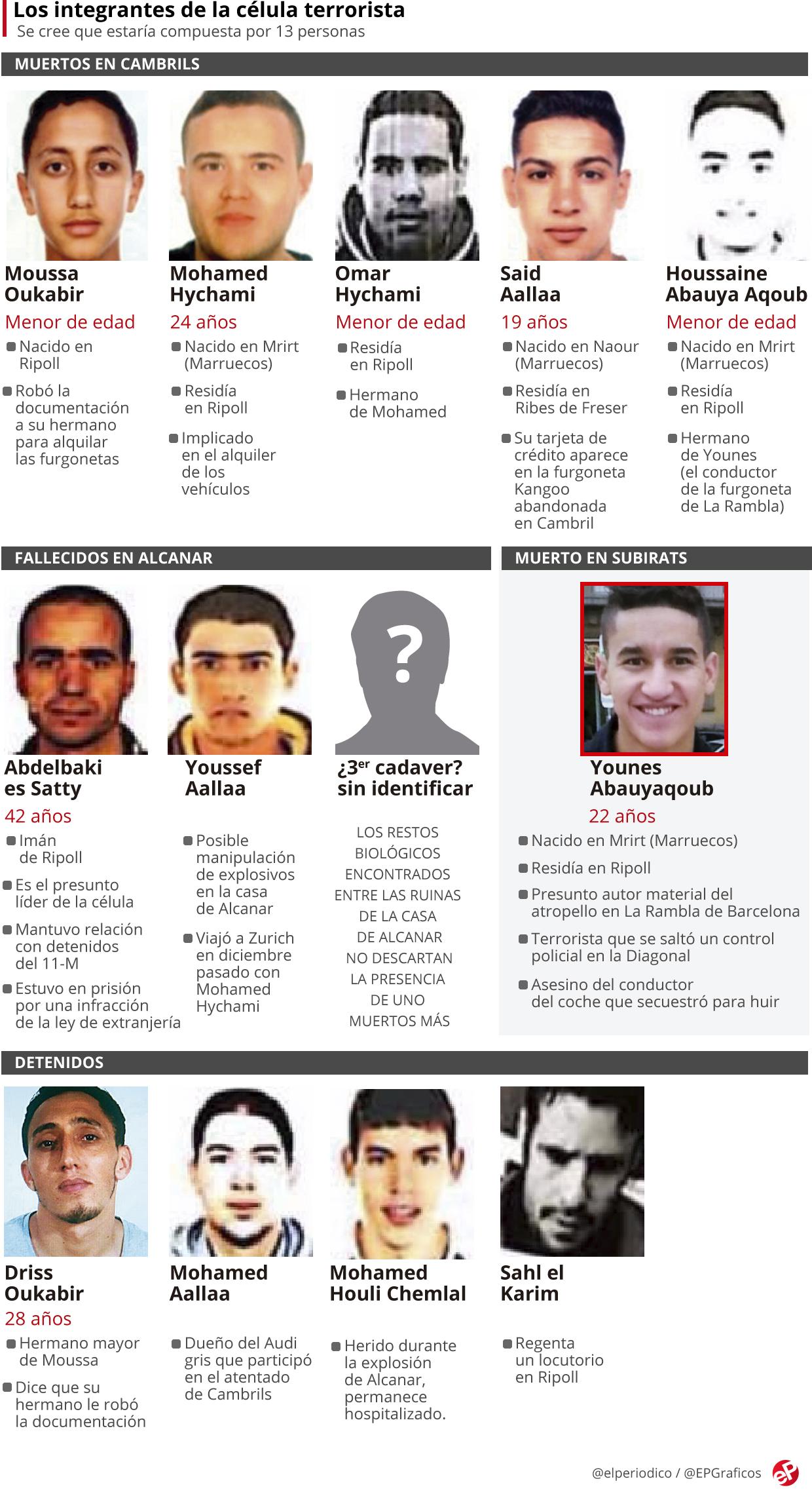 Resultado de imagen de terroristas barcelona