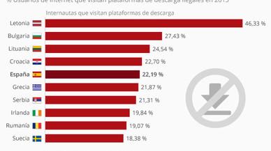 Los países del mundo con más usuarios 'piratas'.