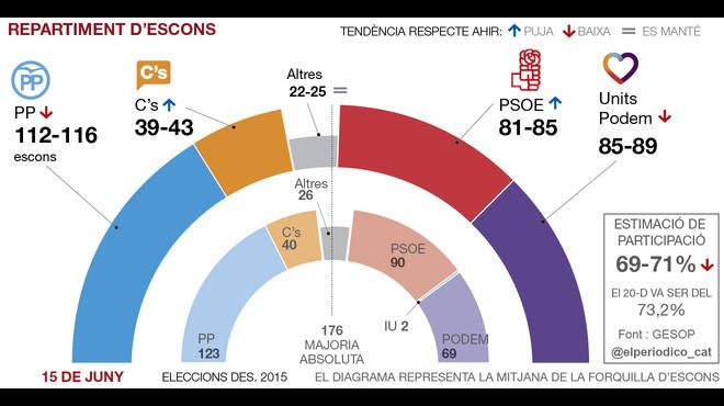 El PSOE i Ciutadans agafen aire mentre que el PP i Podem se'n ressenten