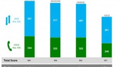 Vodafone, la mejor red según un estudio