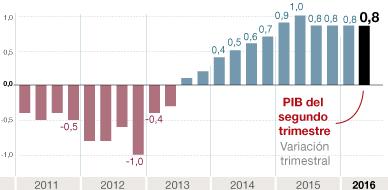 El PIB mantiene el ritmo de crecimiento y sube el 0,8% en el segundo trimestre