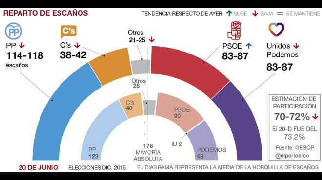 El PSOE atrapa a Unidos Podemos a seis d�as del 26-J