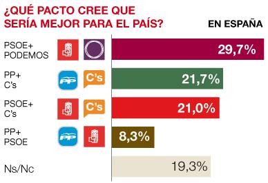 Tres de cada 10 espa�oles abogan por una alianza PSOE-Podemos